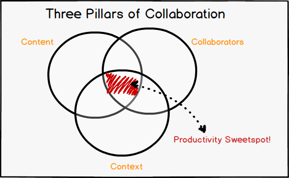 Collaboration-three-pillars